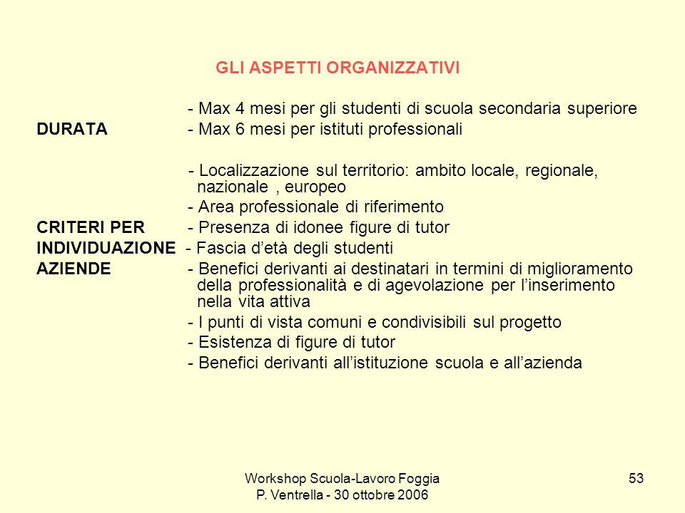 Workshop Scuola-Lavoro Foggia P. Ventrella - 30 ottobre 2006 53 GLI ASPETTI ORGANIZZATIVI - Max 4 mesi per gli studenti di scuola secondaria superiore