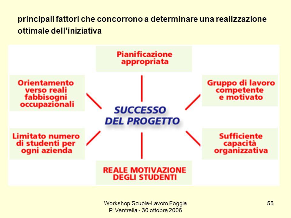 Workshop Scuola-Lavoro Foggia P. Ventrella - 30 ottobre 2006 55 principali fattori che concorrono a determinare una realizzazione ottimale delliniziat