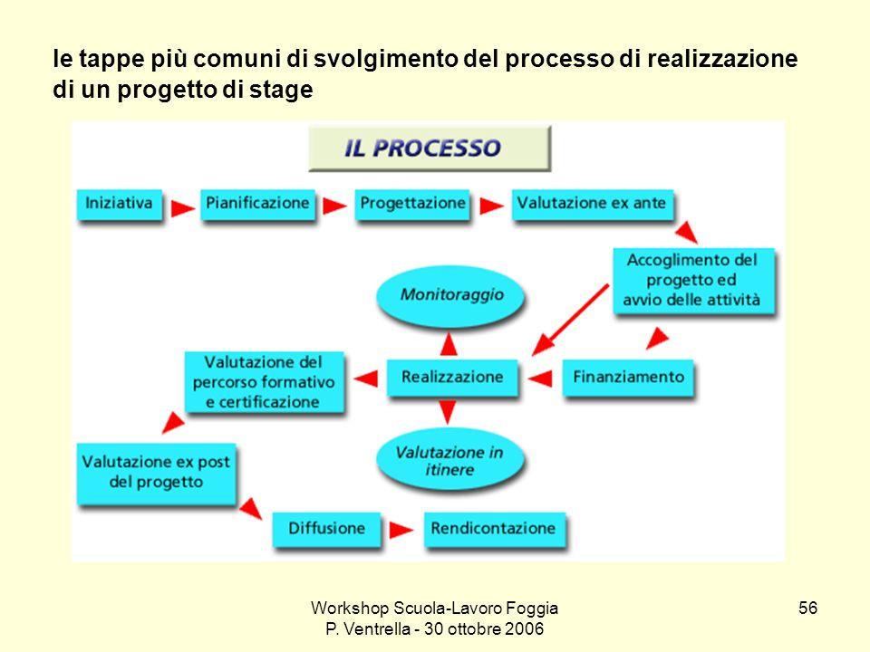 Workshop Scuola-Lavoro Foggia P. Ventrella - 30 ottobre 2006 56 le tappe più comuni di svolgimento del processo di realizzazione di un progetto di sta