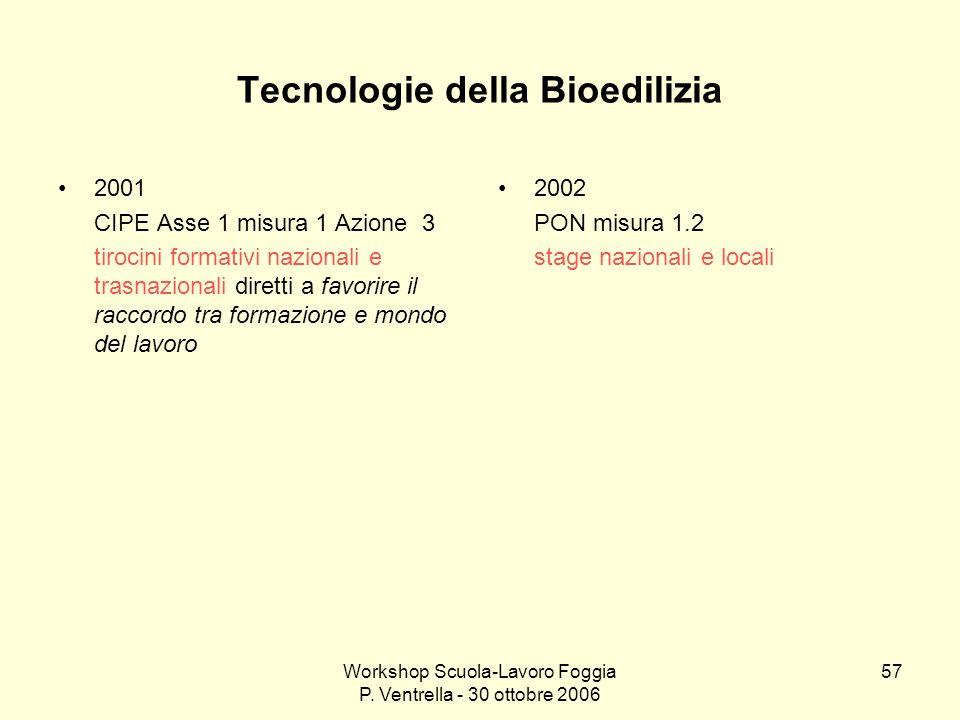 Workshop Scuola-Lavoro Foggia P. Ventrella - 30 ottobre 2006 57 Tecnologie della Bioedilizia 2001 CIPE Asse 1 misura 1 Azione 3 tirocini formativi naz