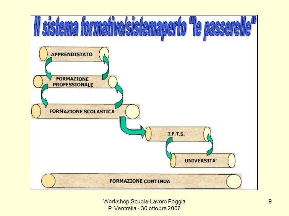 Workshop Scuola-Lavoro Foggia P. Ventrella - 30 ottobre 2006 9