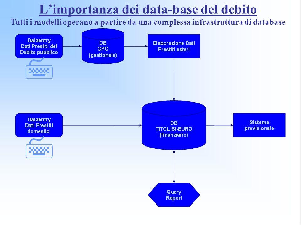 Limportanza dei data-base del debito Tutti i modelli operano a partire da una complessa infrastruttura di database