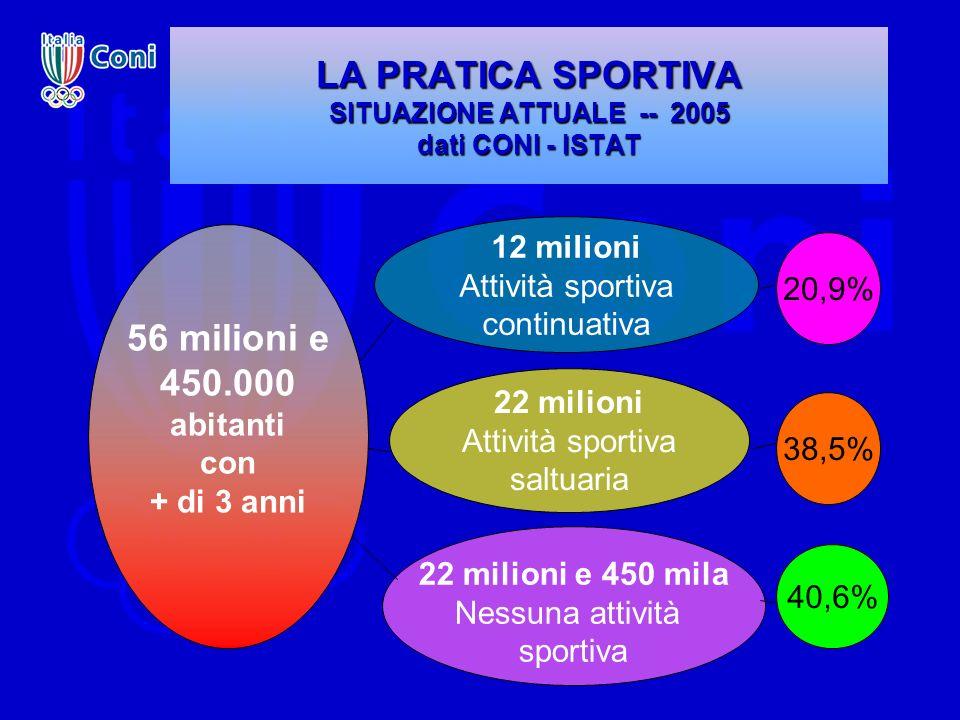 Le attività fisico-sportive in Italia (Dati dellindagine multiscopo Istat 2005 e dati Coni) 40,6 % 38,5 % 7,2 %13,7 % attività sportive saltuarie/occasionali o qualche attività fisica: circa 22 milioni (38,5 %) nessuna attività fisica nel tempo libero, sedentarietà: circa 23 milioni (40,6 %) pratica sportiva con continuità: circa 12 milioni (20,9 %) Attività che fa capo a Federazioni Sportive e Discipline Associate