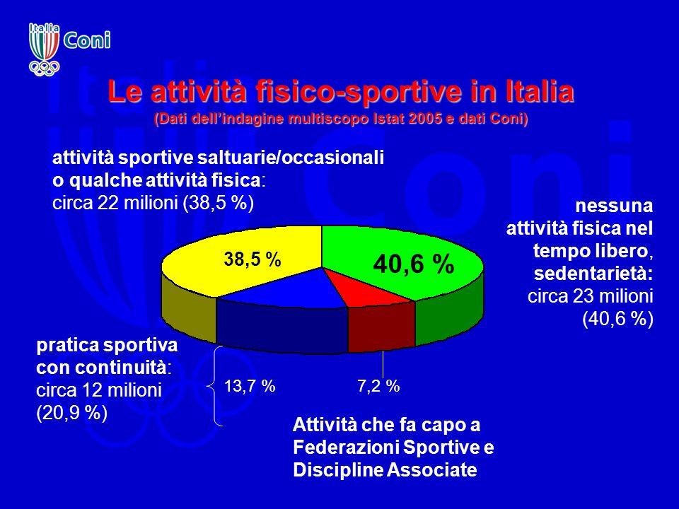 Le attività fisico-sportive in Italia (Dati dellindagine multiscopo Istat 2005 e dati Coni) 40,6 % 38,5 % 7,2 %13,7 % attività sportive saltuarie/occa