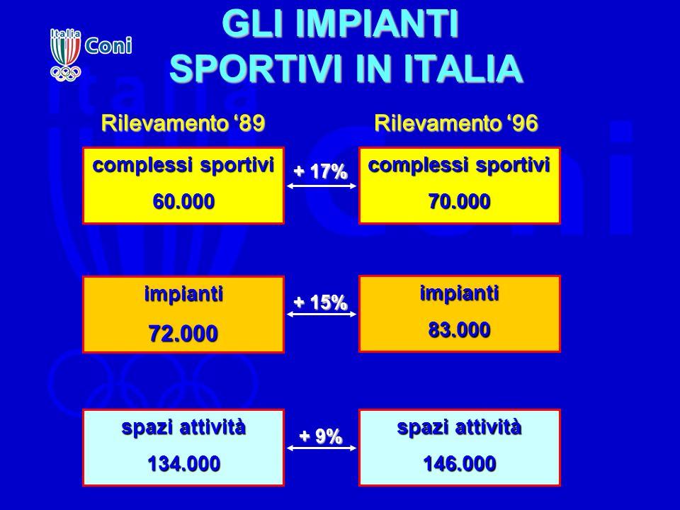 GLI IMPIANTI SPORTIVI IN ITALIA impianti72.000 spazi attività 134.000 complessi sportivi 60.000 70.000 impianti83.000 spazi attività 146.000 + 17% + 1