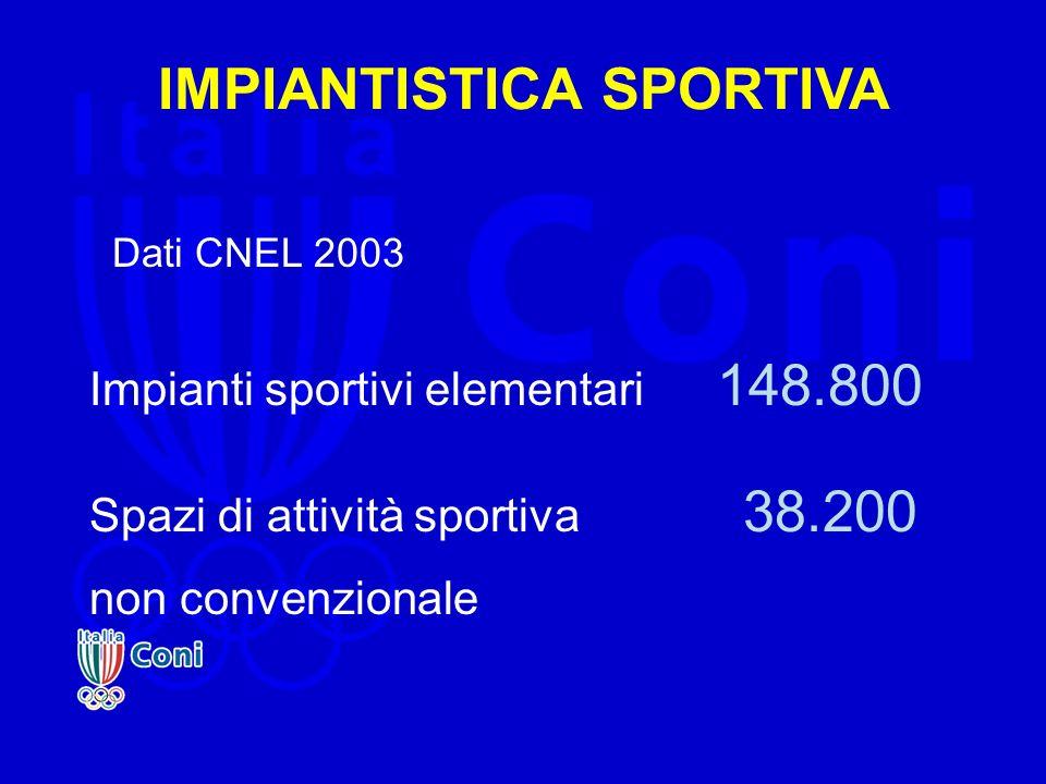 IMPIANTISTICA SPORTIVA Dati CNEL 2003 Impianti sportivi elementari 148.800 Spazi di attività sportiva 38.200 non convenzionale