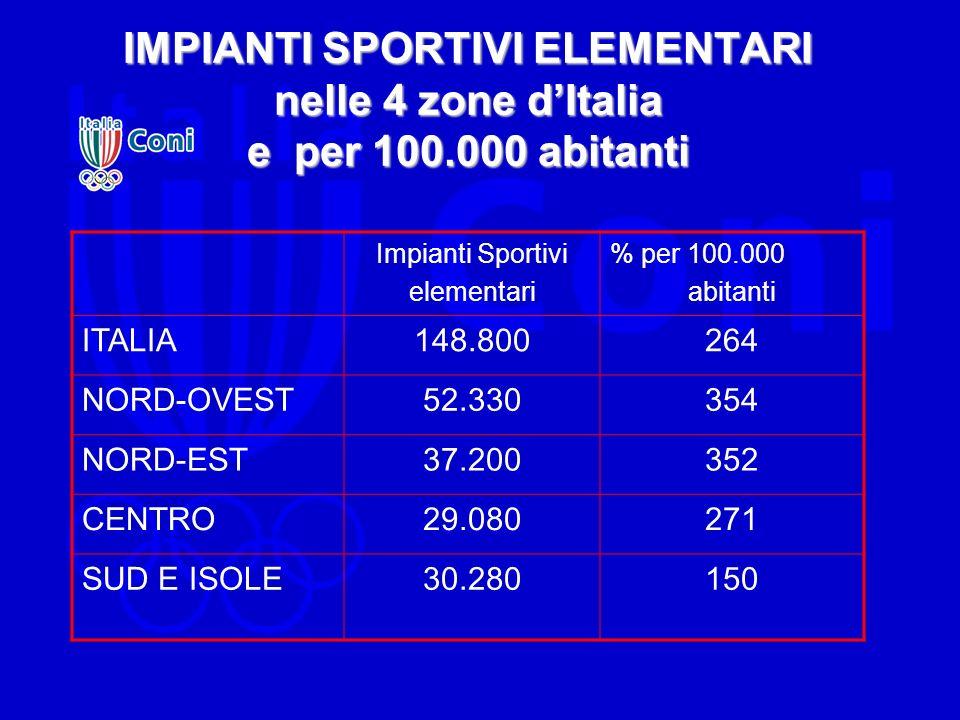 IMPIANTI SPORTIVI ELEMENTARI nelle 4 zone dItalia e per 100.000 abitanti Impianti Sportivi elementari % per 100.000 abitanti ITALIA148.800264 NORD-OVE