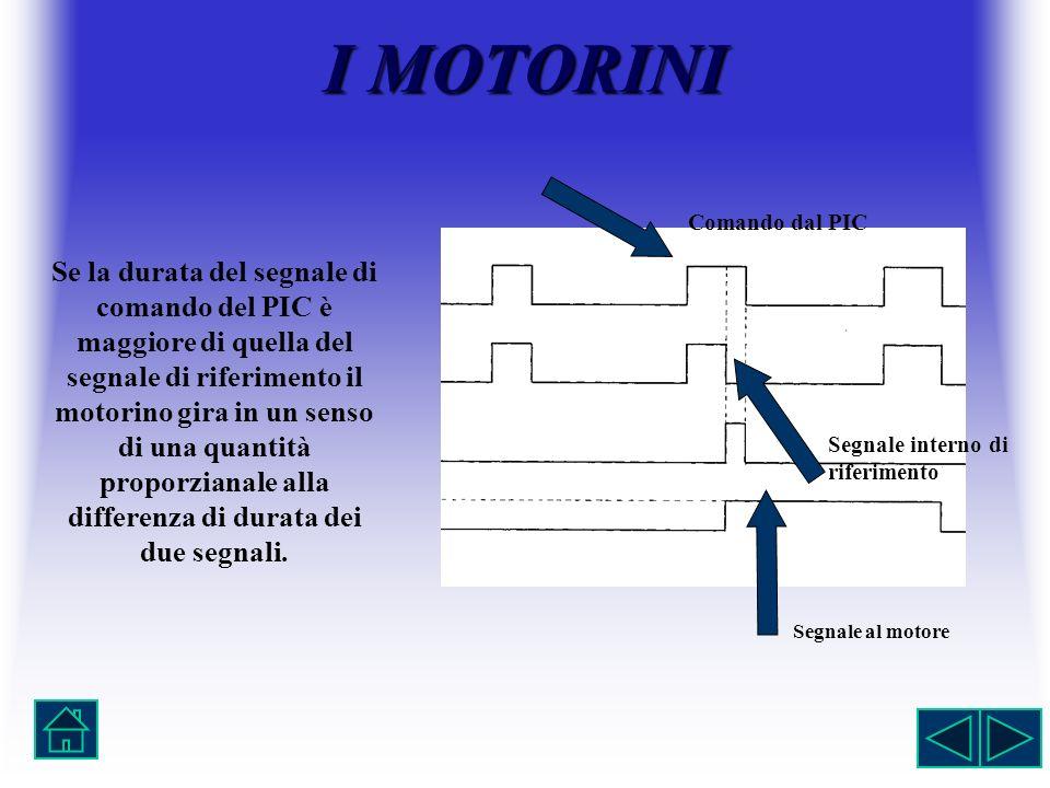 IMOTORINI I MOTORINI Se la durata del segnale di comando del PIC è maggiore di quella del segnale di riferimento il motorino gira in un senso di una q
