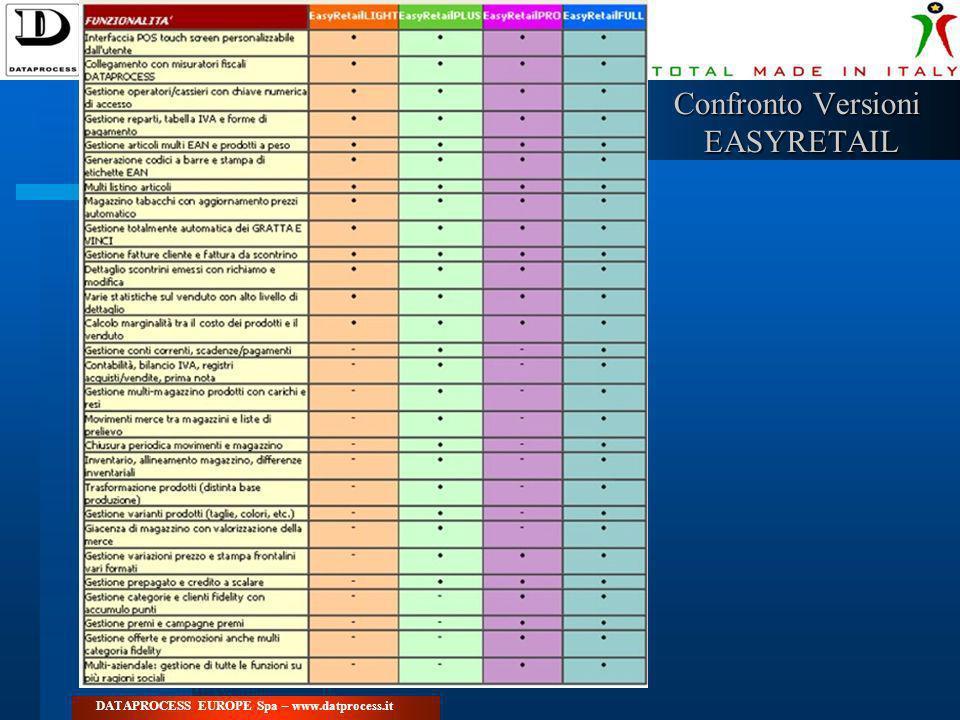 DATAPROCESS EUROPE Spa – www.datprocess.it Confronto Versioni EASYRETAIL