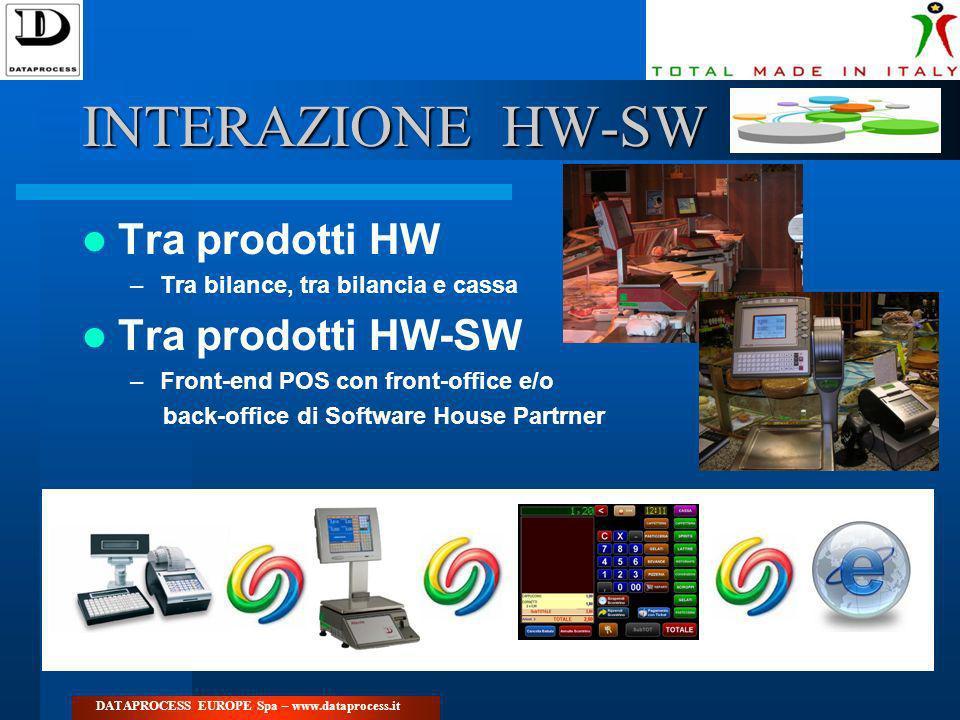 INTERAZIONE HW-SW Tra prodotti HW –Tra bilance, tra bilancia e cassa Tra prodotti HW-SW –Front-end POS con front-office e/o back-office di Software Ho