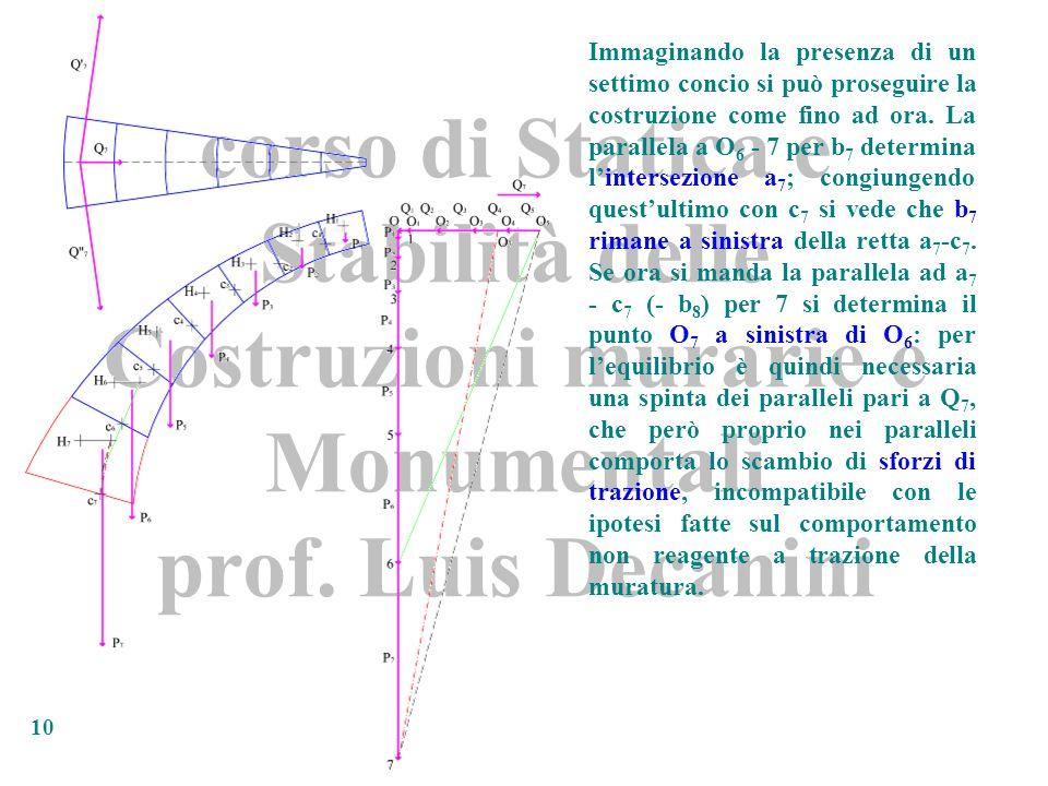 corso di Statica e Stabilità delle Costruzioni murarie e Monumentali prof. Luis Decanini 10 Immaginando la presenza di un settimo concio si può proseg