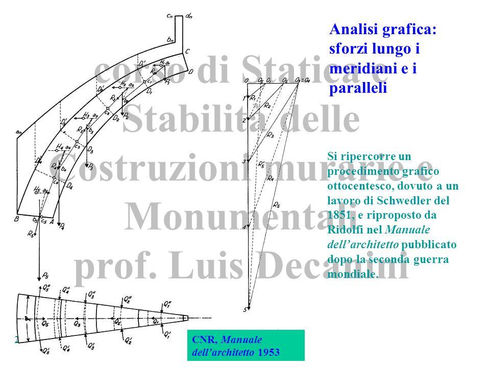 corso di Statica e Stabilità delle Costruzioni murarie e Monumentali prof. Luis Decanini 2 CNR, Manuale dellarchitetto 1953 Analisi grafica: sforzi lu