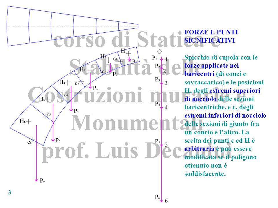 corso di Statica e Stabilità delle Costruzioni murarie e Monumentali prof. Luis Decanini 3 FORZE E PUNTI SIGNIFICATIVI Spicchio di cupola con le forze
