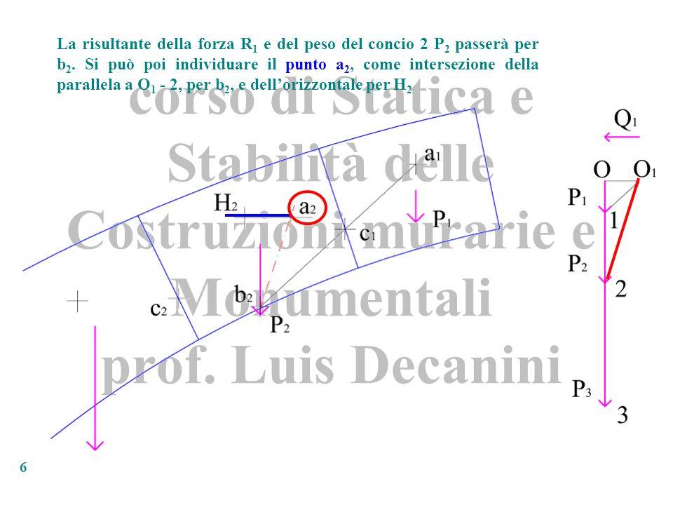 corso di Statica e Stabilità delle Costruzioni murarie e Monumentali prof. Luis Decanini 6 La risultante della forza R 1 e del peso del concio 2 P 2 p