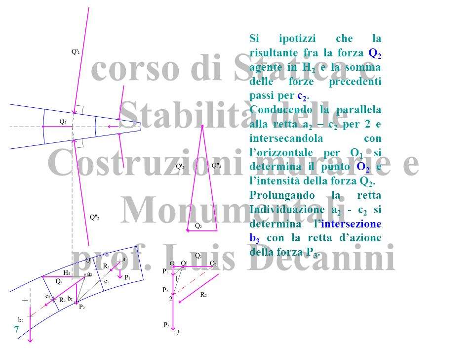 corso di Statica e Stabilità delle Costruzioni murarie e Monumentali prof. Luis Decanini 7 Si ipotizzi che la risultante fra la forza Q 2 agente in H