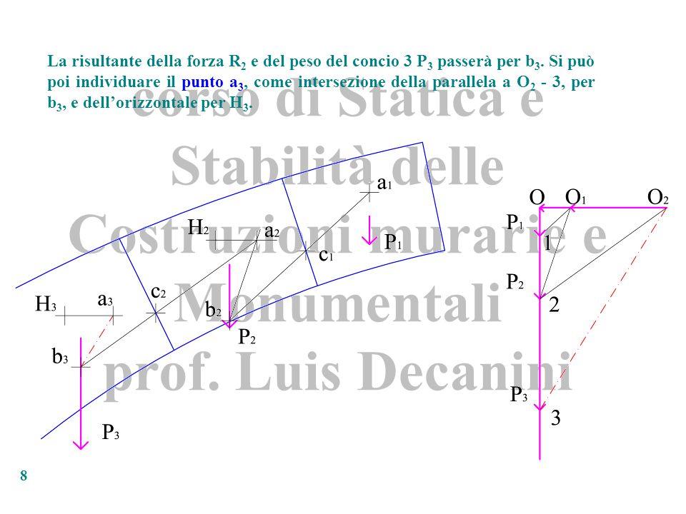 corso di Statica e Stabilità delle Costruzioni murarie e Monumentali prof. Luis Decanini 8 La risultante della forza R 2 e del peso del concio 3 P 3 p