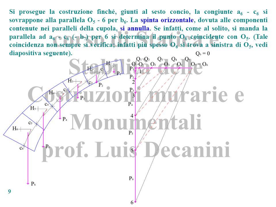 corso di Statica e Stabilità delle Costruzioni murarie e Monumentali prof. Luis Decanini 9 Si prosegue la costruzione finché, giunti al sesto concio,