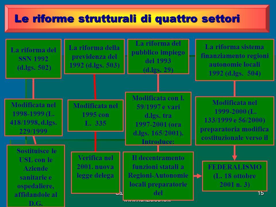 Studio Avv.Nunzio LEONE www.nunzioleone.it 15 Le riforme strutturali di quattro settori Le riforme strutturali di quattro settori La riforma del SSN 1992 (d.lgs.