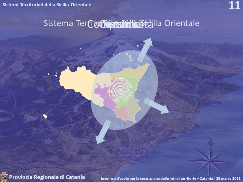 Provincia Regionale di Catania Sistemi Territoriali della Sicilia Orientale Incontro davvio per la costruzione delle reti di territorio – Catania il 28 marzo 2011 11 TerritoriSistemaCoesioneCompetitività Sistema Territoriale della Sicilia Orientale