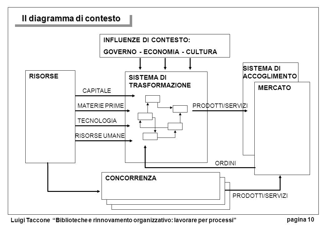 Luigi Taccone Biblioteche e rinnovamento organizzativo: lavorare per processi pagina 10 Il diagramma di contesto SISTEMA DI TRASFORMAZIONE SISTEMA DI