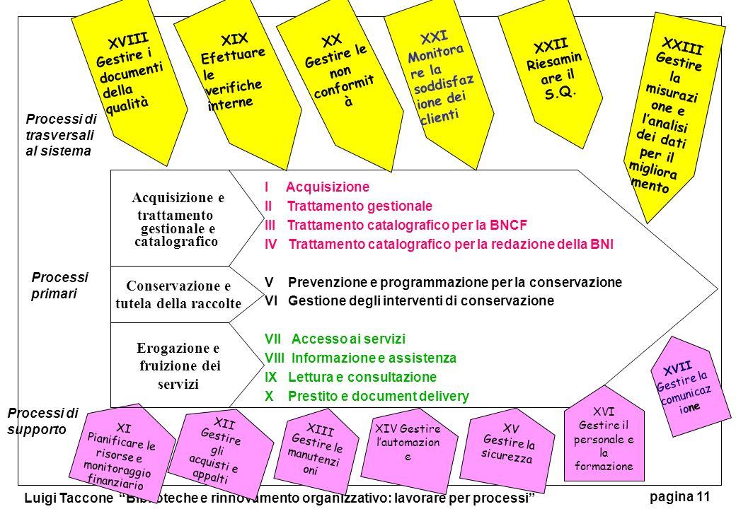 Luigi Taccone Biblioteche e rinnovamento organizzativo: lavorare per processi pagina 11 I Acquisizione II Trattamento gestionale III Trattamento catal