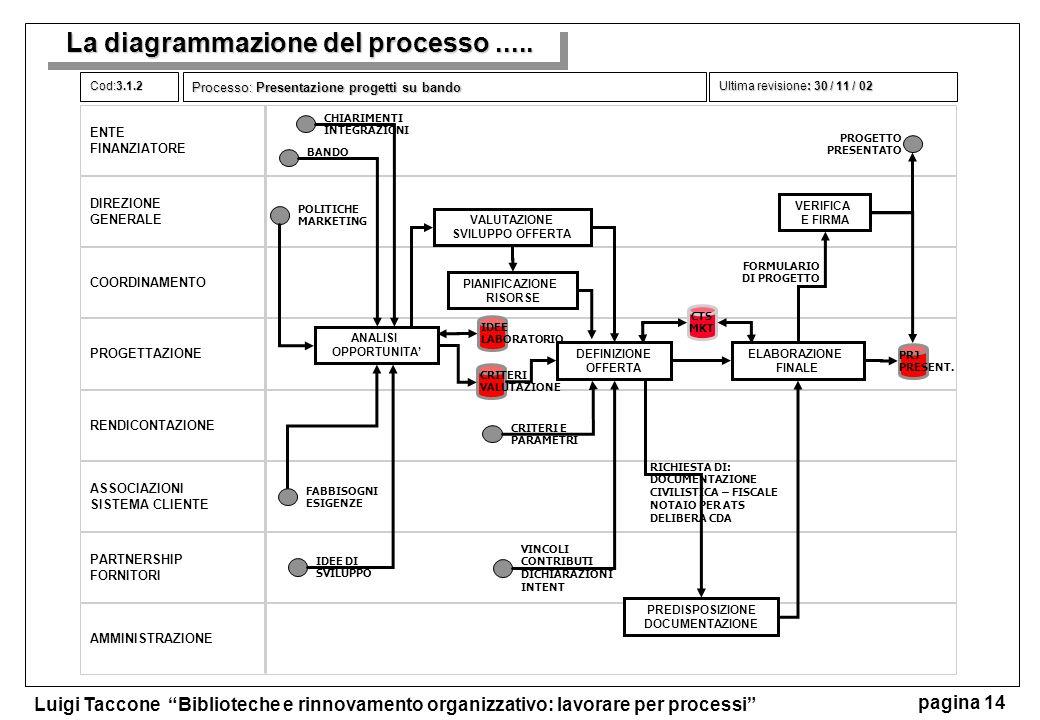 Luigi Taccone Biblioteche e rinnovamento organizzativo: lavorare per processi pagina 14 Processo: Presentazione progetti su bando ENTE FINANZIATORE DI