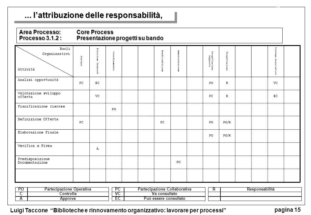 Luigi Taccone Biblioteche e rinnovamento organizzativo: lavorare per processi pagina 15 Area Processo: Core Process Processo 3.1.2 :Presentazione prog
