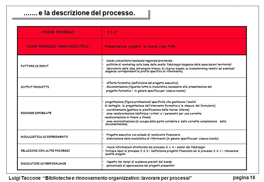 Luigi Taccone Biblioteche e rinnovamento organizzativo: lavorare per processi pagina 16 CODICE PROCESSO :3.1.2 NOME PROCESSO ORGANIZZATIVO : Presentaz