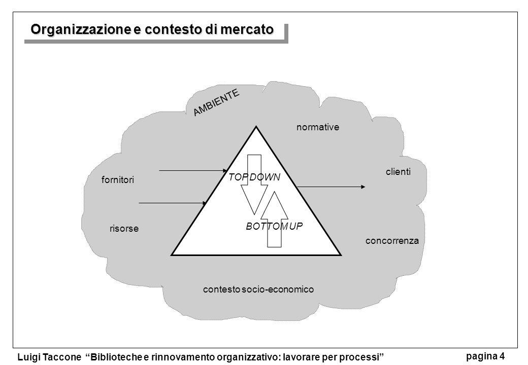 Luigi Taccone Biblioteche e rinnovamento organizzativo: lavorare per processi pagina 4 AMBIENTE TOP DOWN BOTTOM UP Organizzazione e contesto di mercat