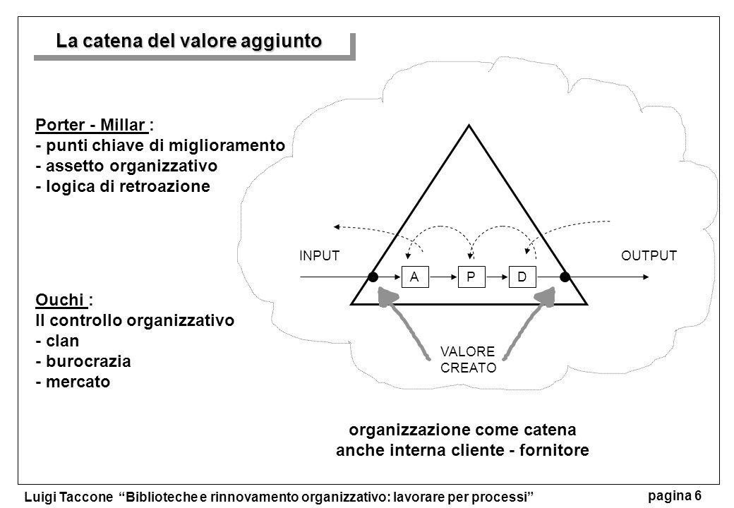 Luigi Taccone Biblioteche e rinnovamento organizzativo: lavorare per processi pagina 6 APD VALORE CREATO Porter - Millar : - punti chiave di miglioram