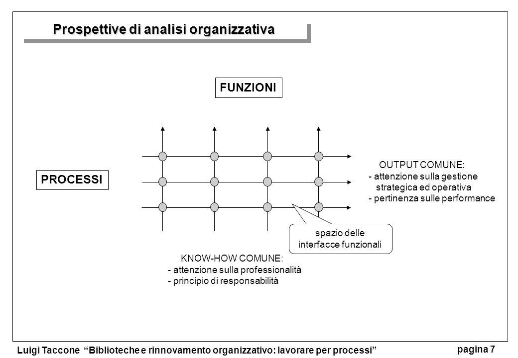 Luigi Taccone Biblioteche e rinnovamento organizzativo: lavorare per processi pagina 7 Prospettive di analisi organizzativa FUNZIONI PROCESSI KNOW-HOW