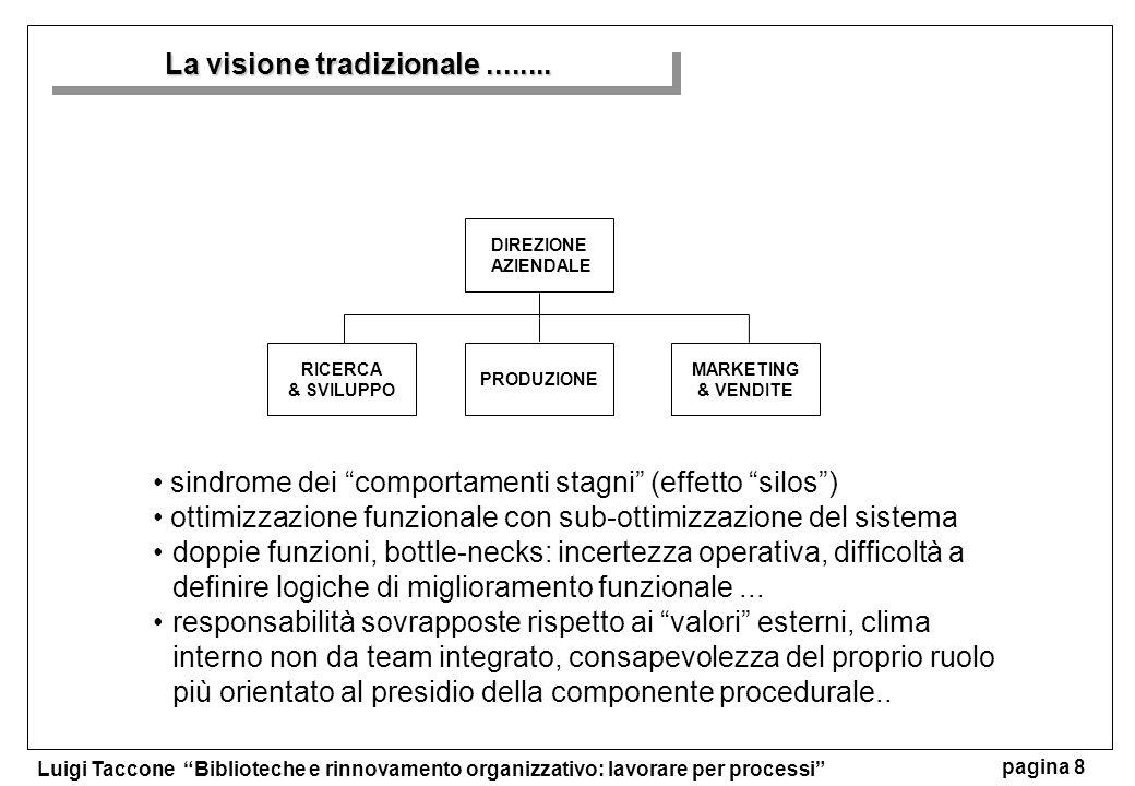 Luigi Taccone Biblioteche e rinnovamento organizzativo: lavorare per processi pagina 8 La visione tradizionale........ DIREZIONE AZIENDALE PRODUZIONE