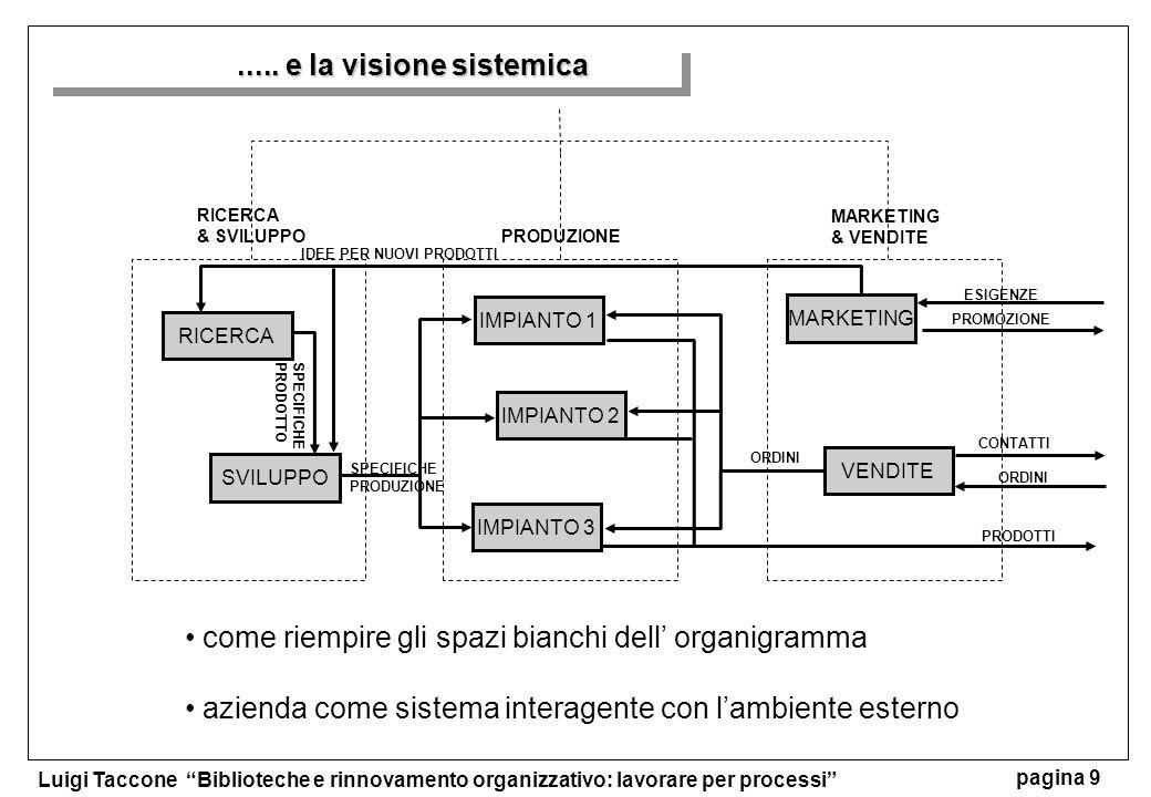 Luigi Taccone Biblioteche e rinnovamento organizzativo: lavorare per processi pagina 10 Il diagramma di contesto SISTEMA DI TRASFORMAZIONE SISTEMA DI ACCOGLIMENTO RISORSE INFLUENZE DI CONTESTO: GOVERNO - ECONOMIA - CULTURA MERCATO CONCORRENZA CAPITALE MATERIE PRIME TECNOLOGIA RISORSE UMANE PRODOTTI/SERVIZI ORDINI