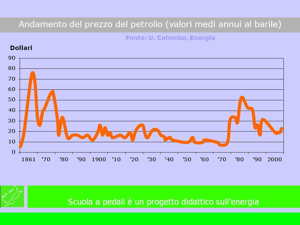 Andamento del prezzo del petrolio (valori medi annui al barile) Fonte: U. Colombo, Energia Dollari