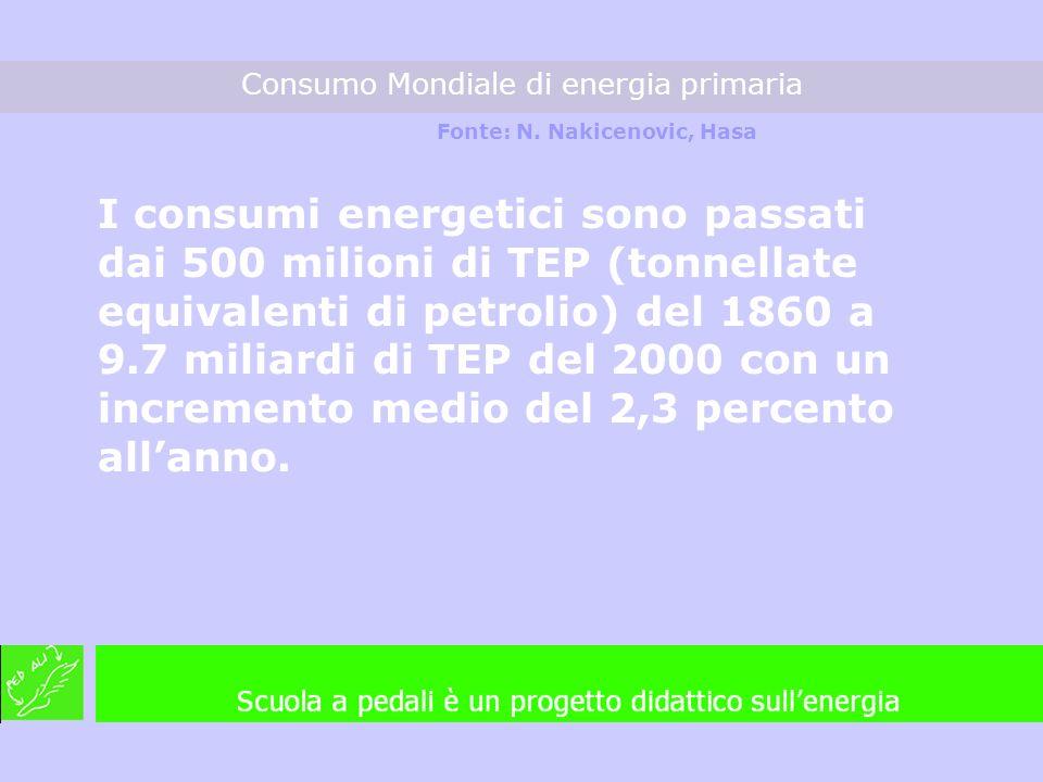 I consumi energetici sono passati dai 500 milioni di TEP (tonnellate equivalenti di petrolio) del 1860 a 9.7 miliardi di TEP del 2000 con un increment