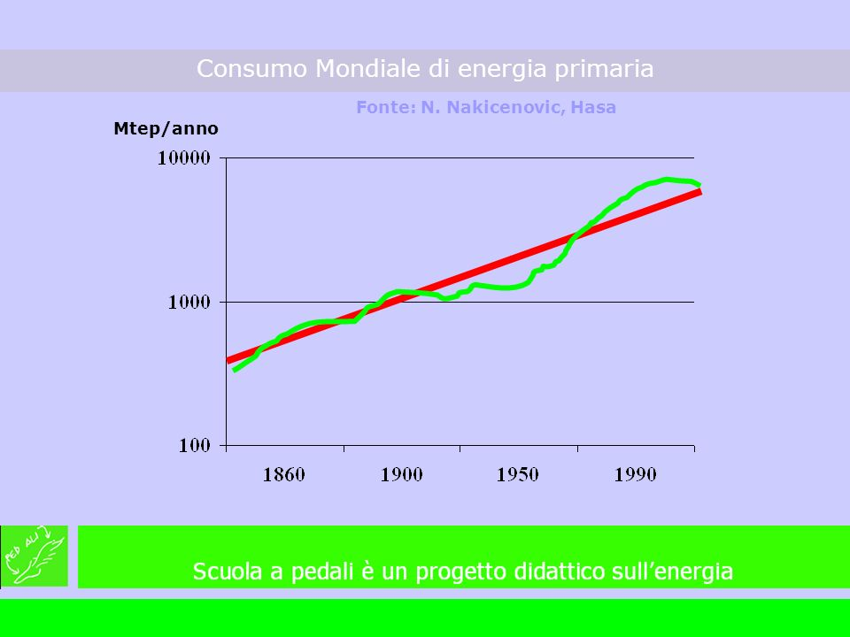 Mtep/anno Consumo Mondiale di energia primaria Fonte: N. Nakicenovic, Hasa