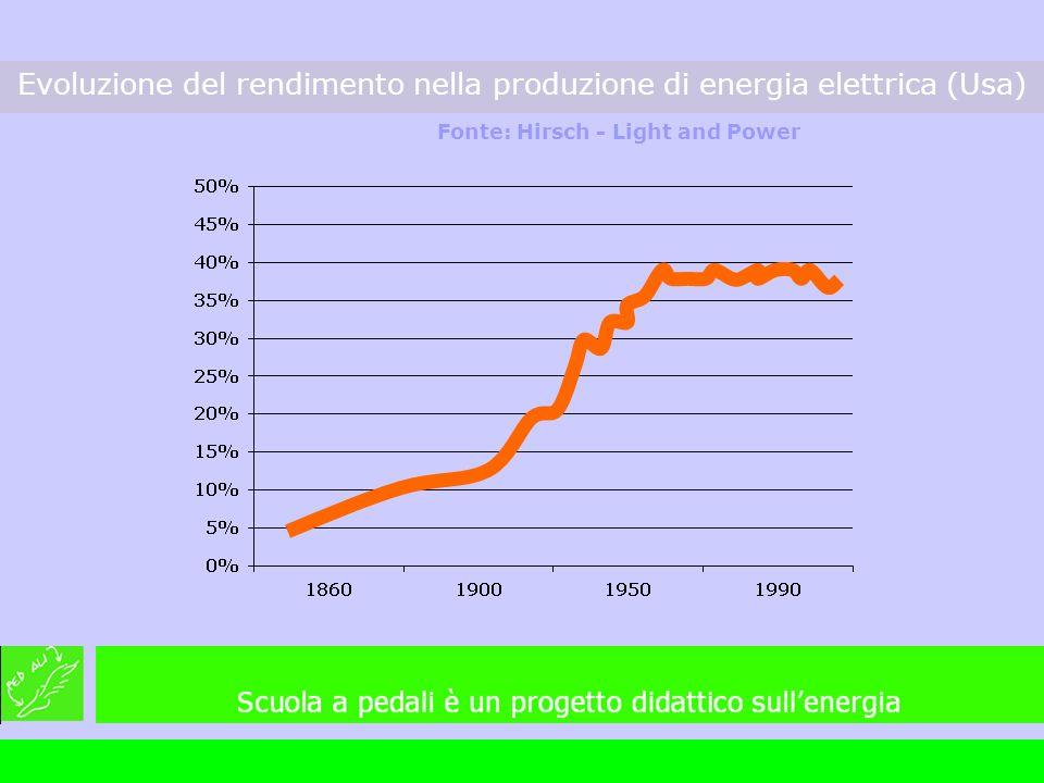 Evoluzione del rendimento nella produzione di energia elettrica (Usa) Fonte: Hirsch - Light and Power