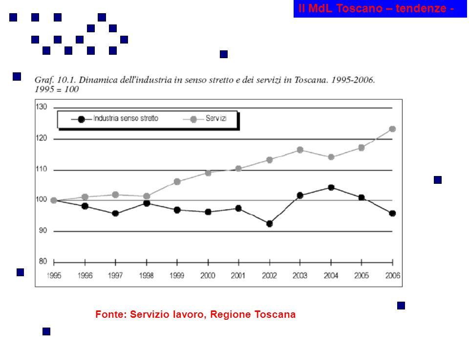 Il MdL Toscano – tendenze - Fonte: Servizio lavoro, Regione Toscana