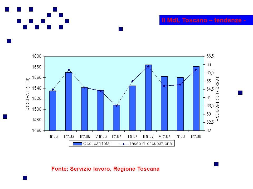 Fonte: Servizio lavoro, Regione Toscana