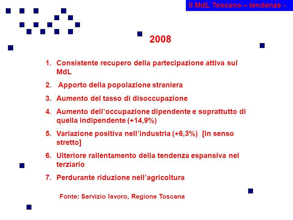 Il MdL Toscano – tendenze - 2008 1.Consistente recupero della partecipazione attiva sul MdL 2.