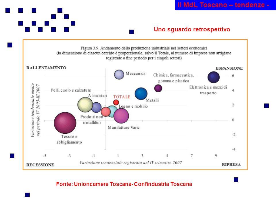 Il MdL Toscano – tendenze - Fonte: Unioncamere Toscana- Confindustria Toscana Uno sguardo retrospettivo