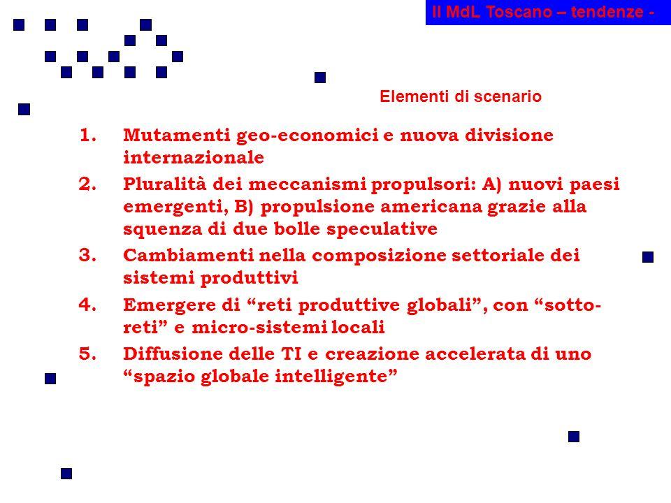 1.Mutamenti geo-economici e nuova divisione internazionale 2.Pluralità dei meccanismi propulsori: A) nuovi paesi emergenti, B) propulsione americana grazie alla squenza di due bolle speculative 3.Cambiamenti nella composizione settoriale dei sistemi produttivi 4.Emergere di reti produttive globali, con sotto- reti e micro-sistemi locali 5.Diffusione delle TI e creazione accelerata di uno spazio globale intelligente Il MdL Toscano – tendenze - Elementi di scenario
