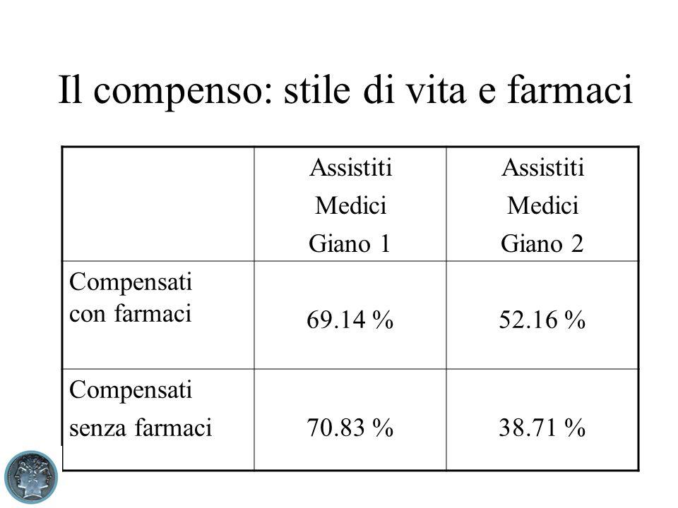 Il compenso: stile di vita e farmaci Assistiti Medici Giano 1 Assistiti Medici Giano 2 Compensati con farmaci 69.14 %52.16 % Compensati senza farmaci70.83 %38.71 %