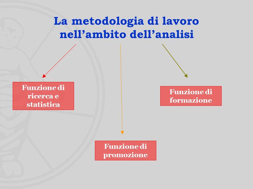 Funzione di ricerca e statistica Funzione di formazione Funzione di promozione La metodologia di lavoro nellambito dellanalisi