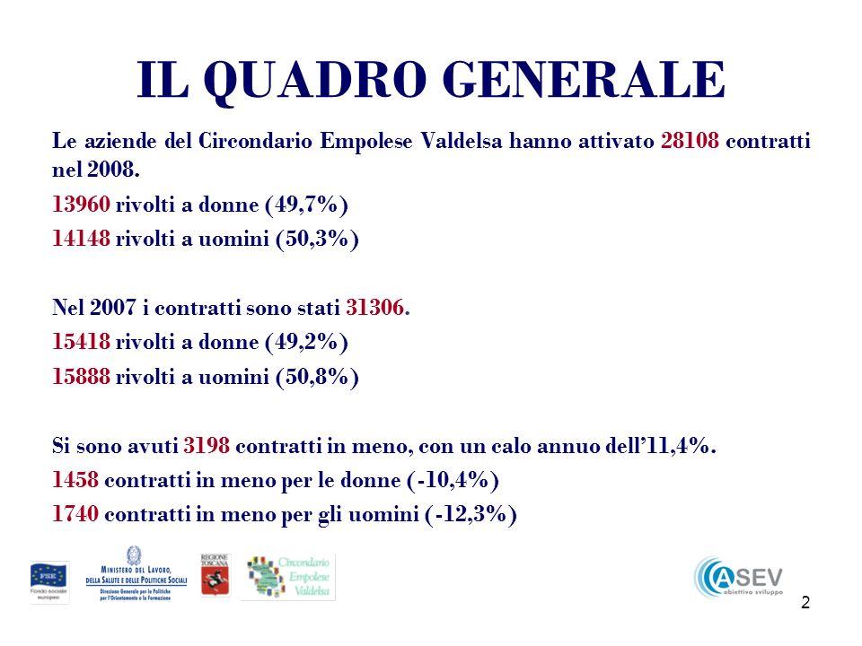 13 Nel SEL Empolese il 61,9% delle perdite di contratti si concentra tra quelli a giovani con meno di 35 anni, contro il 50% di quello della Valdelsa (ben il 94,3% per le donne a Empoli contro il 60,3% della Valdelsa, mentre il dato per gli uomini è identico).