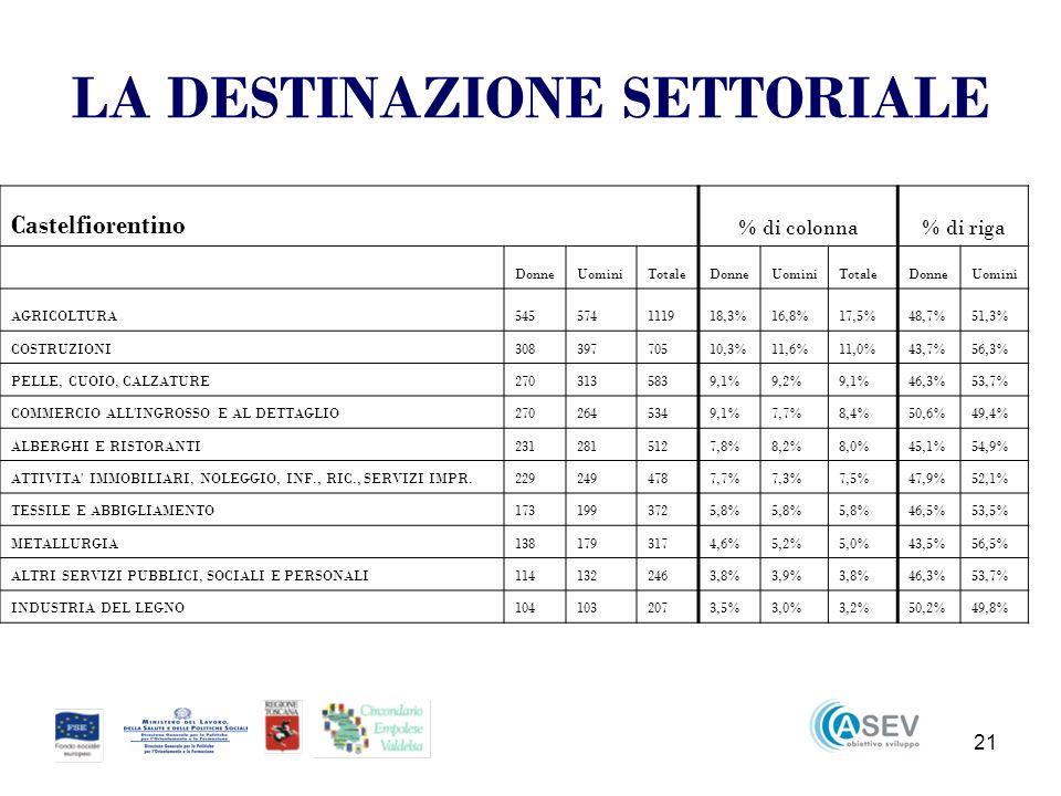 21 LA DESTINAZIONE SETTORIALE Castelfiorentino % di colonna% di riga DonneUominiTotaleDonneUominiTotaleDonneUomini AGRICOLTURA545574111918,3%16,8%17,5%48,7%51,3% COSTRUZIONI30839770510,3%11,6%11,0%43,7%56,3% PELLE, CUOIO, CALZATURE2703135839,1%9,2%9,1%46,3%53,7% COMMERCIO ALL INGROSSO E AL DETTAGLIO2702645349,1%7,7%8,4%50,6%49,4% ALBERGHI E RISTORANTI2312815127,8%8,2%8,0%45,1%54,9% ATTIVITA IMMOBILIARI, NOLEGGIO, INF., RIC., SERVIZI IMPR.2292494787,7%7,3%7,5%47,9%52,1% TESSILE E ABBIGLIAMENTO1731993725,8% 46,5%53,5% METALLURGIA1381793174,6%5,2%5,0%43,5%56,5% ALTRI SERVIZI PUBBLICI, SOCIALI E PERSONALI1141322463,8%3,9%3,8%46,3%53,7% INDUSTRIA DEL LEGNO1041032073,5%3,0%3,2%50,2%49,8%