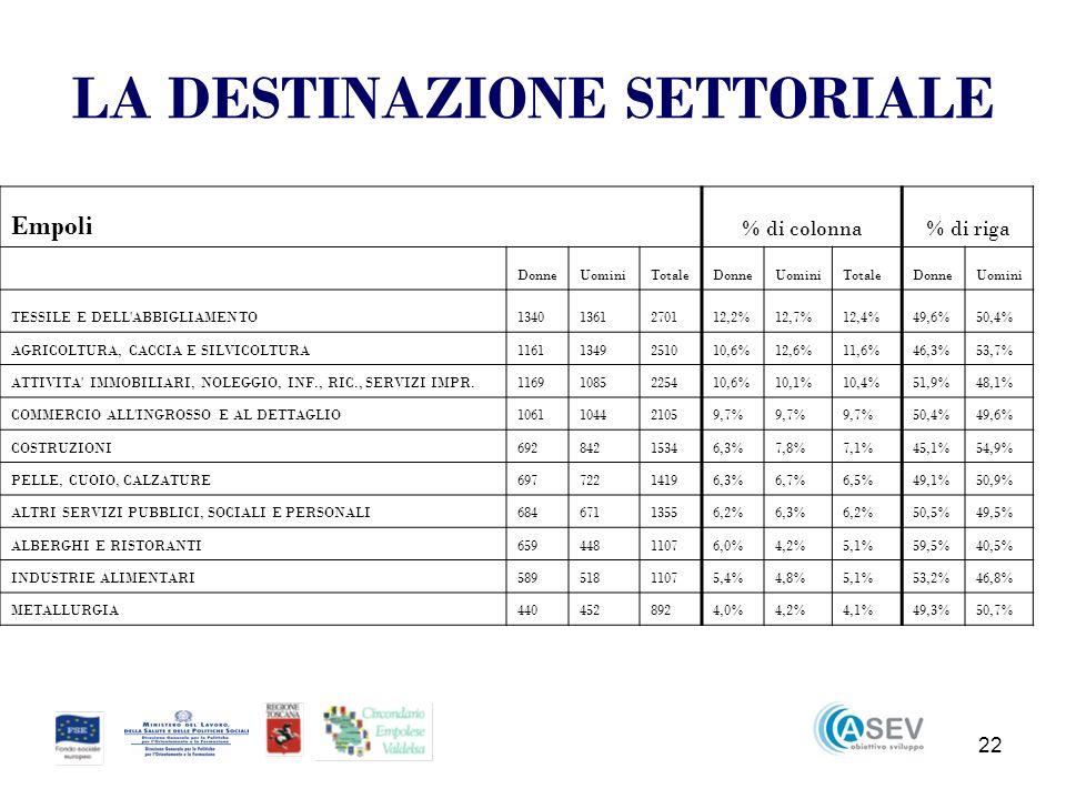 22 LA DESTINAZIONE SETTORIALE Empoli % di colonna% di riga DonneUominiTotaleDonneUominiTotaleDonneUomini TESSILE E DELL ABBIGLIAMENTO13401361270112,2%12,7%12,4%49,6%50,4% AGRICOLTURA, CACCIA E SILVICOLTURA11611349251010,6%12,6%11,6%46,3%53,7% ATTIVITA IMMOBILIARI, NOLEGGIO, INF., RIC., SERVIZI IMPR.11691085225410,6%10,1%10,4%51,9%48,1% COMMERCIO ALL INGROSSO E AL DETTAGLIO1061104421059,7% 50,4%49,6% COSTRUZIONI69284215346,3%7,8%7,1%45,1%54,9% PELLE, CUOIO, CALZATURE69772214196,3%6,7%6,5%49,1%50,9% ALTRI SERVIZI PUBBLICI, SOCIALI E PERSONALI68467113556,2%6,3%6,2%50,5%49,5% ALBERGHI E RISTORANTI65944811076,0%4,2%5,1%59,5%40,5% INDUSTRIE ALIMENTARI58951811075,4%4,8%5,1%53,2%46,8% METALLURGIA4404528924,0%4,2%4,1%49,3%50,7%