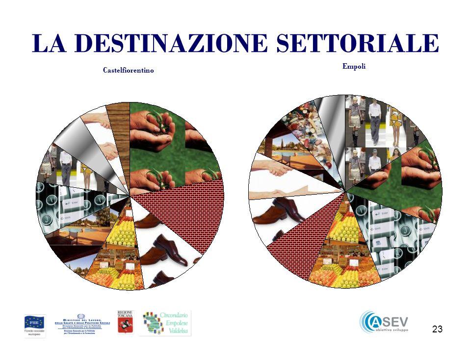 23 LA DESTINAZIONE SETTORIALE Castelfiorentino Empoli