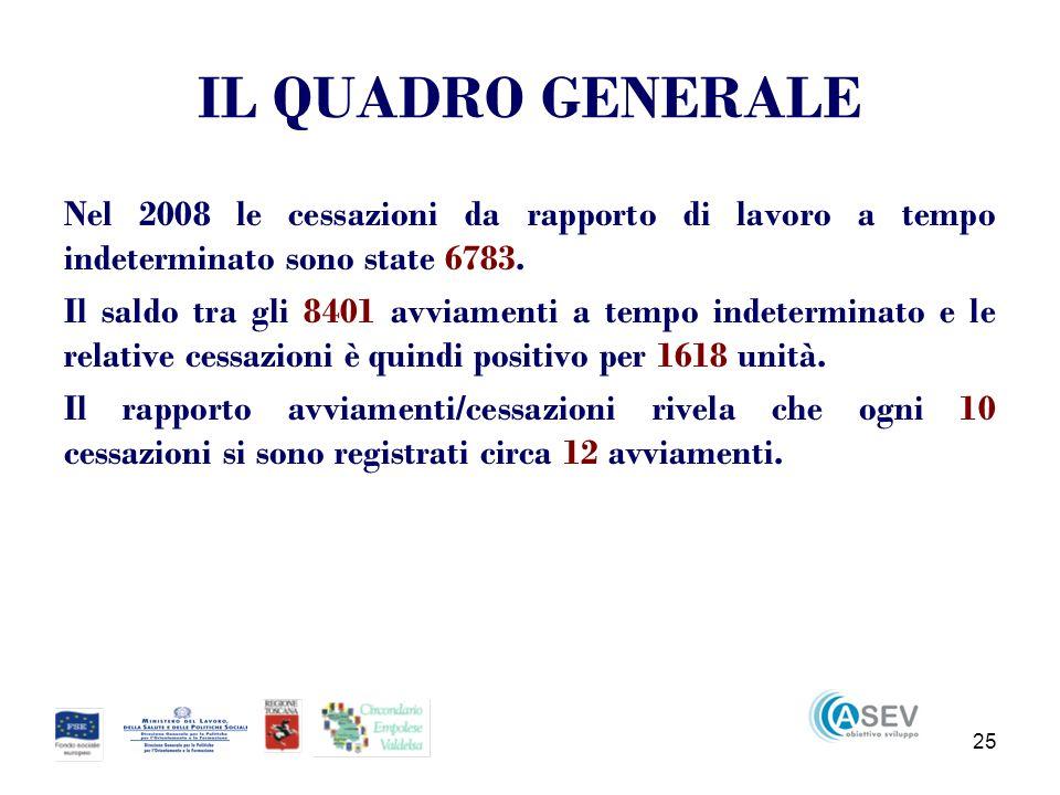 25 IL QUADRO GENERALE Nel 2008 le cessazioni da rapporto di lavoro a tempo indeterminato sono state 6783.