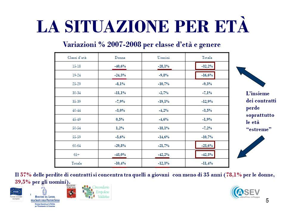 5 LA SITUAZIONE PER ETÀ Classi detàDonneUominiTotale 15-18-40,6%-28,1%-32,2% 19-24-24,3%-9,8%-16,6% 25-29-8,1%-10,7%-9,3% 30-34-11,1%-2,7%-7,1% 35-39-7,9%-19,1%-12,9% 40-44-3,0%-4,2%-3,5% 45-490,5%-4,6%-1,9% 50-541,2%-18,1%-7,2% 55-59-5,6%-14,6%-10,7% 60-64-29,8%-21,7%-23,6% 65+-43,0%-42,2%-42,3% Totale-10,4%-12,3%-11,4% Variazioni % 2007-2008 per classe detà e genere Il 57% delle perdite di contratti si concentra tra quelli a giovani con meno di 35 anni (78,1% per le donne, 39,5% per gli uomini).